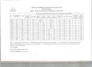 tabela fundação casa