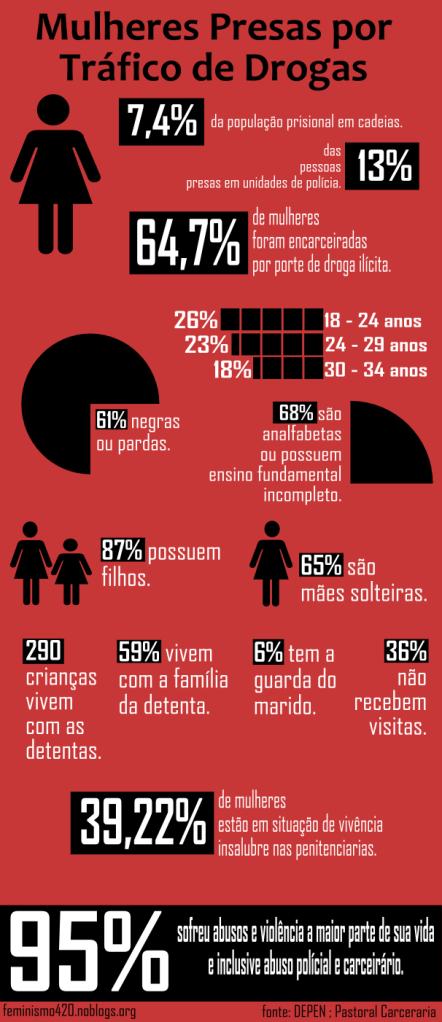 foto dados mulheres